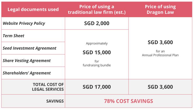 Legal fees comparison table