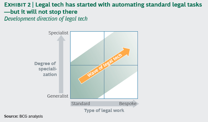 Automation with Legal Technology